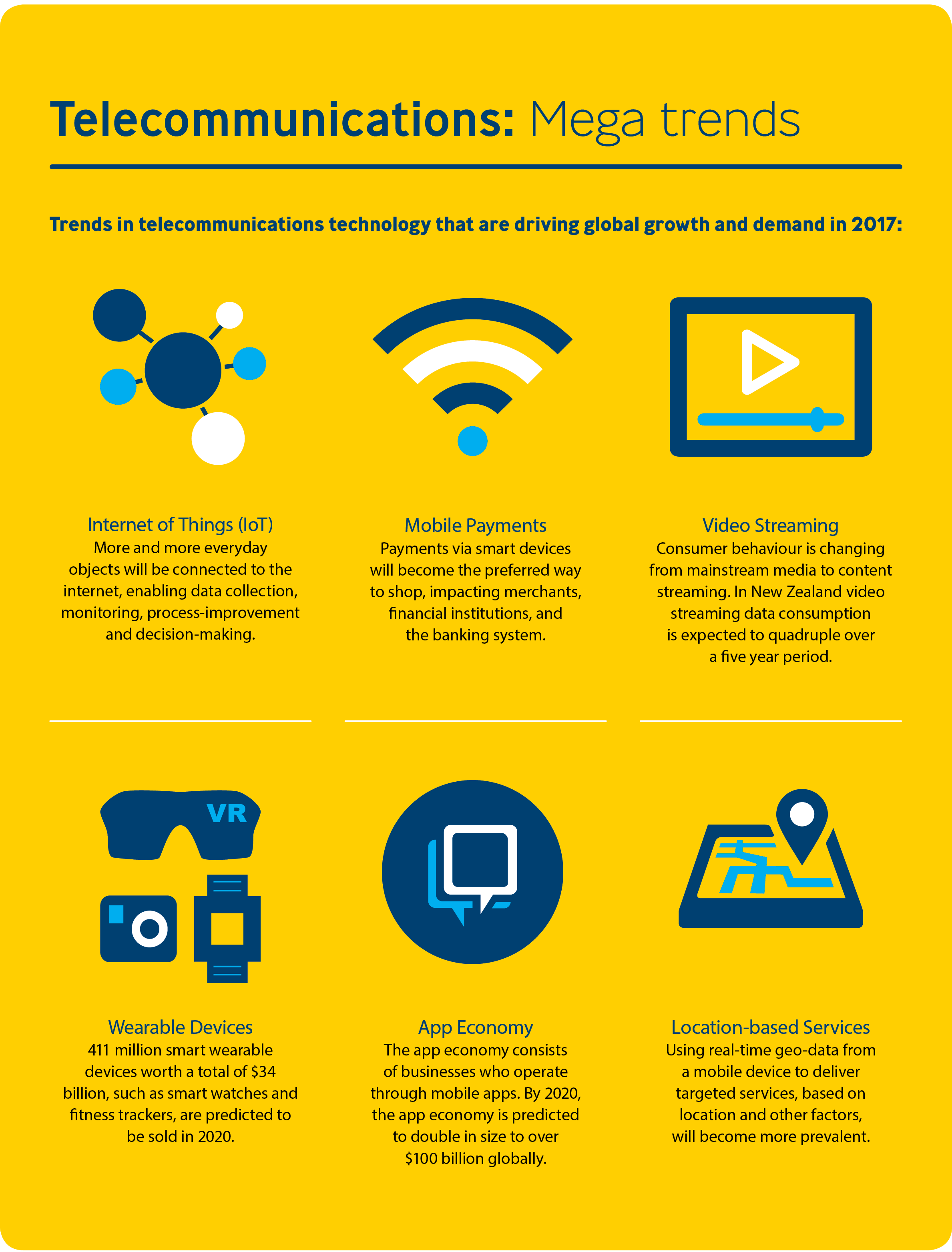 Telecommunications Mega Trends - TCF
